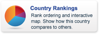 Country+Rankings