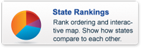 State+Rankings